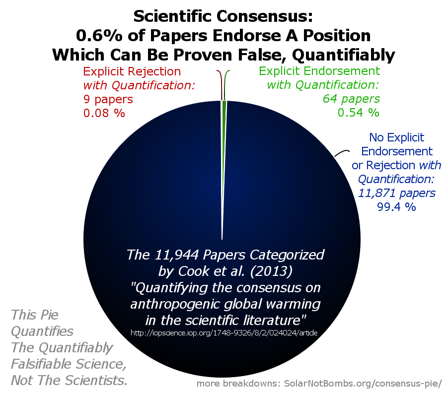 Warm consensus pie solarnotbombs what surprised me most ccuart Choice Image